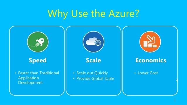 microsoft-azure-cloud-services-3-638